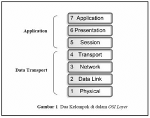 model osi layer
