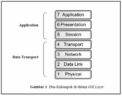 model osi layer