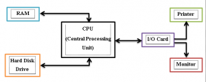 organization and computer architecture
